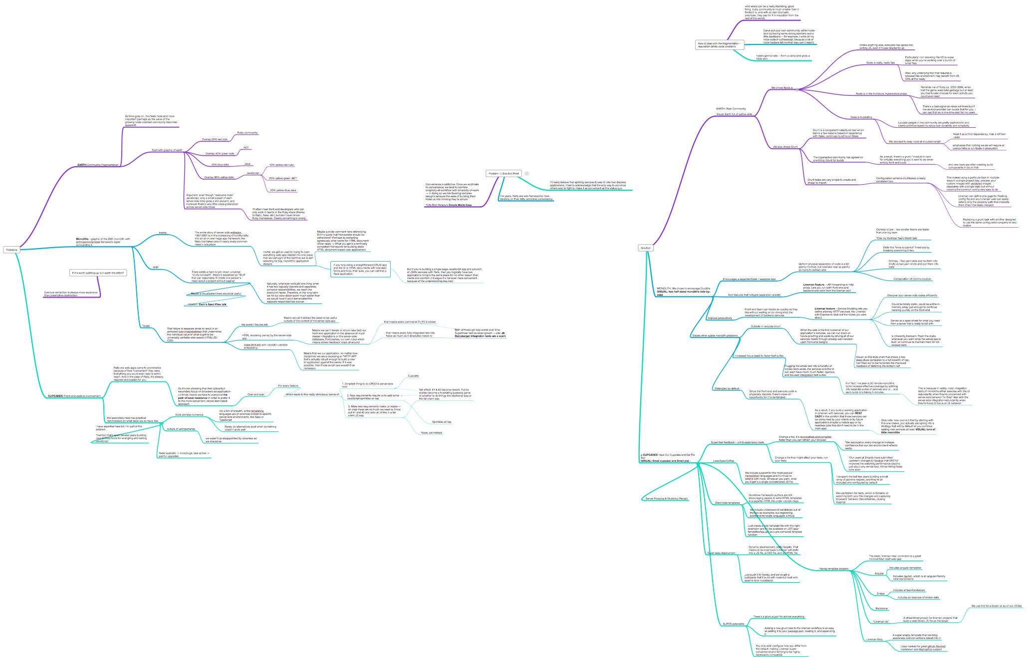 My Lineman talk's mind map